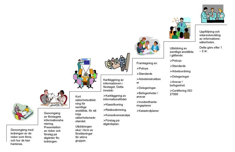 informationssakerhetstrappan1-1