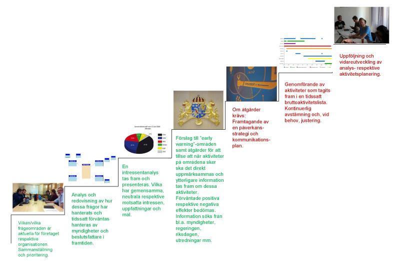 omvarldsanalys-och-aktivitetstrappan3